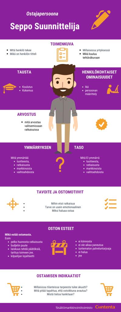 Sisältömarkkinointitoimisto Contenta - Ostajapersoonan malli